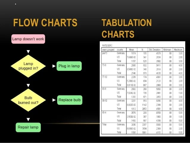Flow charts tabulation also visual aids rh slideshare