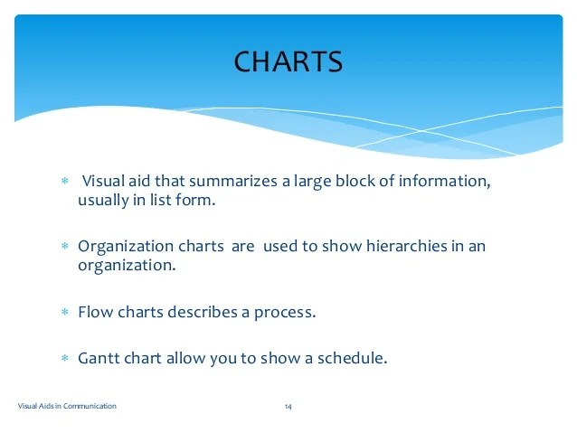 Charts visual aid also aids new rh slideshare