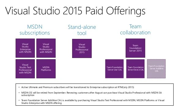 Microsoft Visual Studio 2015 Offerings Licensing and Pricing