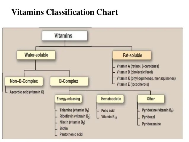 Health sciences vitamins classification chart also  complex rh slideshare