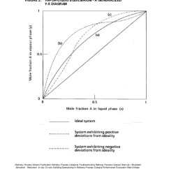 Propylene Phase Diagram Home Phone Wiring Figure 18 Xy For Propane Schema Vle Data Selection And Use