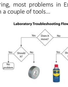 Duct tape wd flow chart vlookup the of excel also ibovnathandedecker rh
