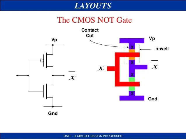 Stick Diagram Vlsi System Design
