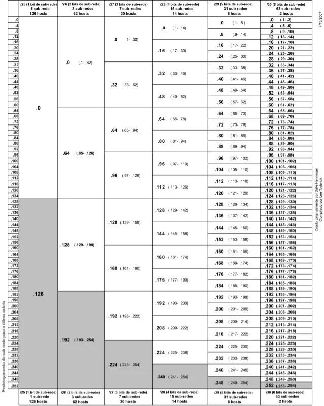 also vlsm subnetting chart rh slideshare
