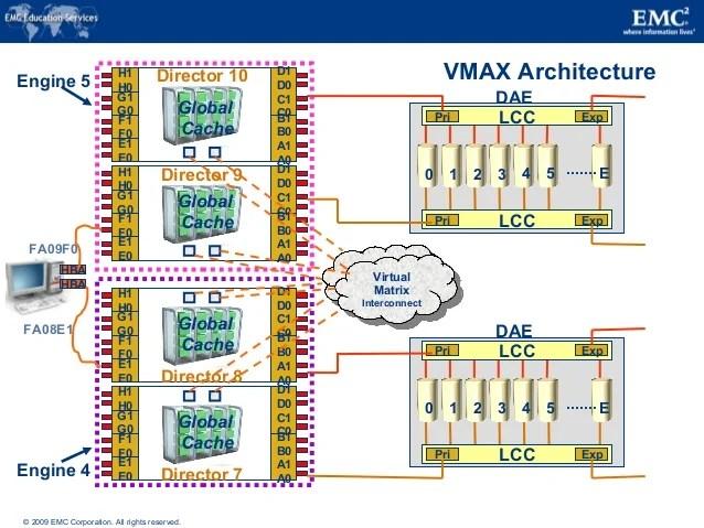 Vmax Architecture
