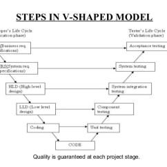 Model In Software Testing V Diagram Ibanez Rg7321 Wiring Final