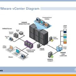 Vmware Basic Diagram Rack Software Open Source Vsphere Technical Presentation Raid Controllers Dell Perc Adaptec Or Lsi Megaraid Hp Smart Array Ibm Serveraid