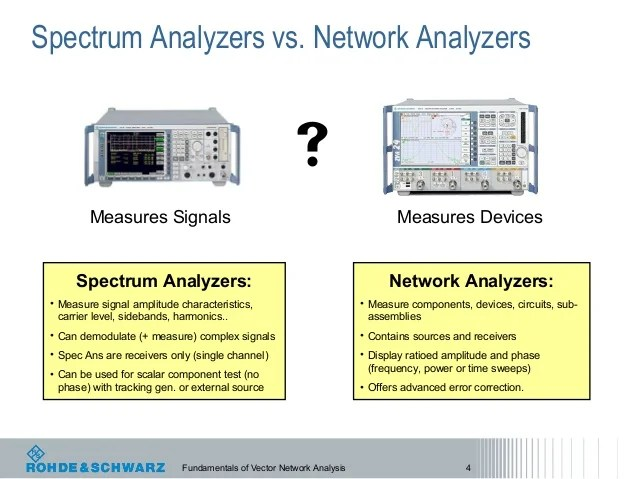 Signal Integrity Testing With A Vector Network Analyzer