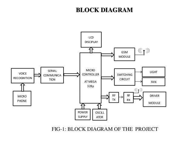 Voice recognition based home automation system for