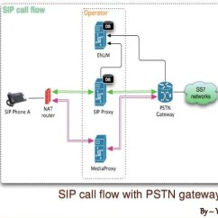 Pstn Call Flow Diagram Level 0 Production Schedule Voip Sip With Gateway By Yasin Virani