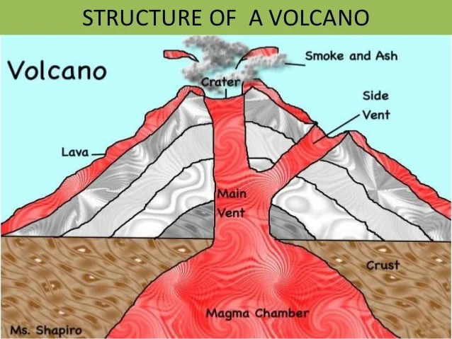 composite volcano diagram honda civic cd player wiring volcano.ppt