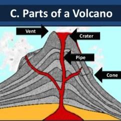 Volcano Diagram Pipe 07 Dodge Caliber Headlight Wiring Volcanoes D Kinds Of Paricutin