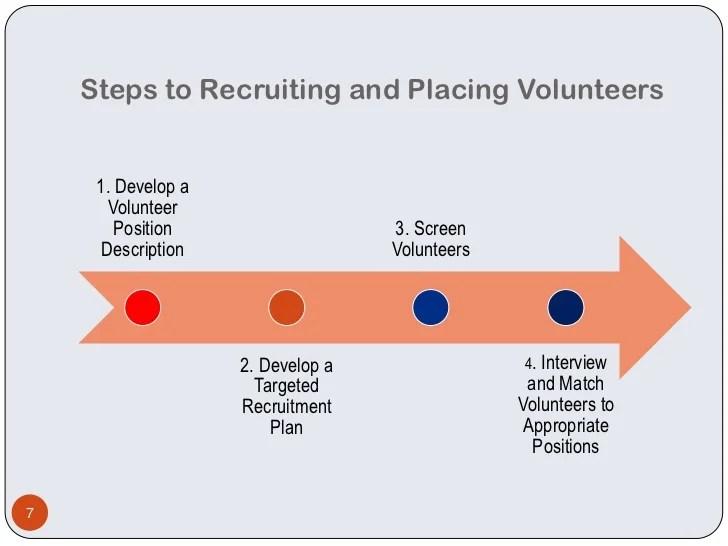 · determine the financial picture. Volunteer Recruitment