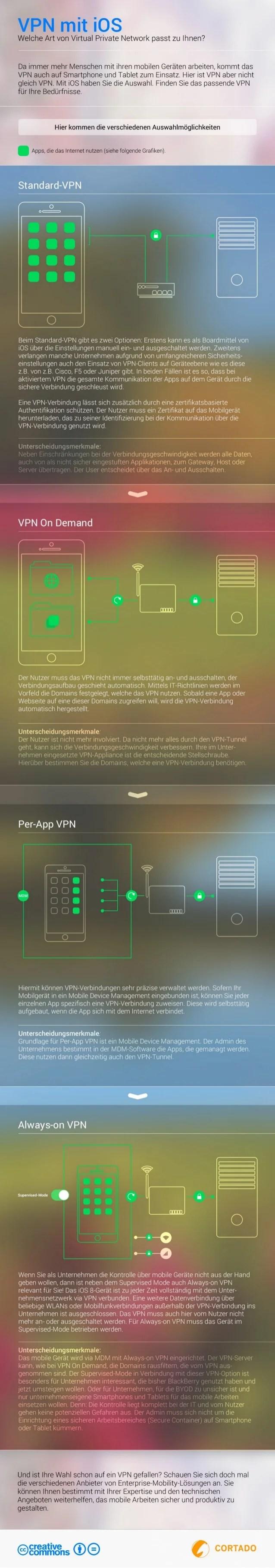 aw vpn network diagram [ 638 x 3635 Pixel ]