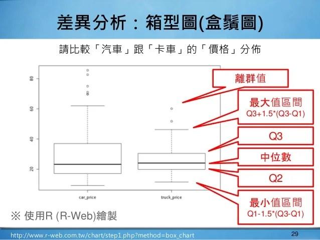 W04 資訊視覺化:統計圖表 (blog)