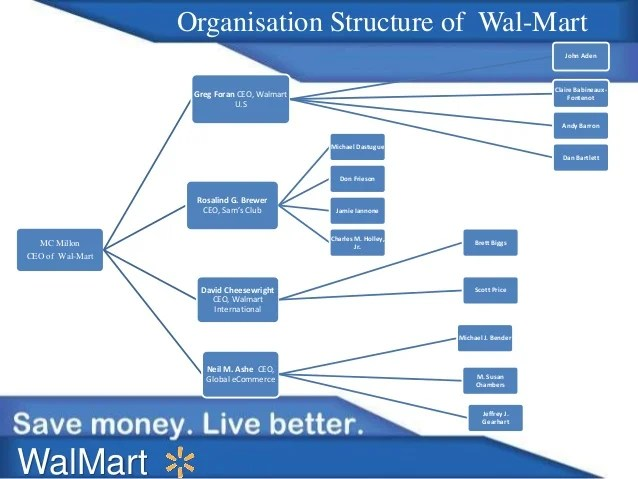Mgt organizational structure of walmart also research paper sample rh qacourseworksipl yourdesigndoula