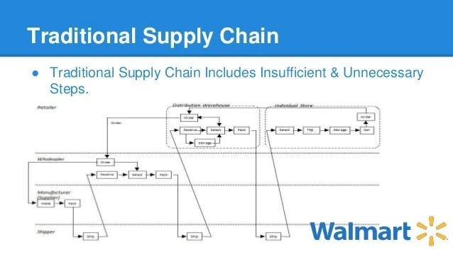 Exxonmobil traditional supply chain also walmart and rfid rh slideshare