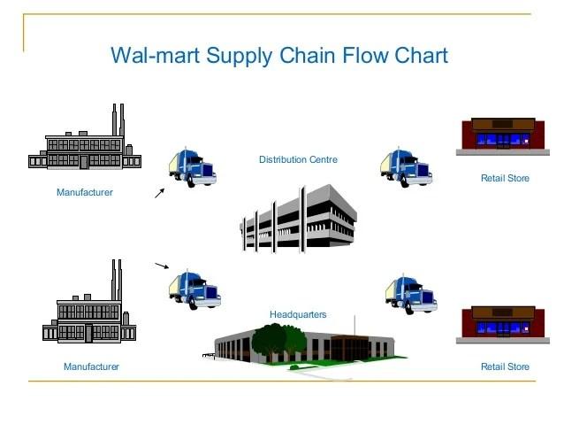 Wal mart supply chain flow chart also walmart rh slideshare