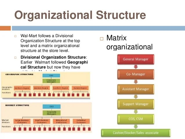 Organizational structure wal mart also in japan rh slideshare