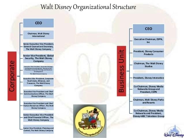Organizational structure of walt disney world the company together star wars coming to also homework academic rh ffhomeworkhohj poslovnadogadanjafo