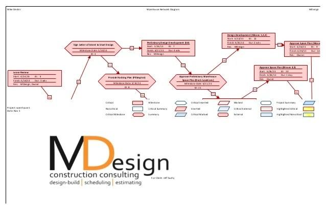 Microsoft Project Network Diagram