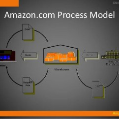 Inventory Management Model Diagram Teeth Layout Warehouse Final