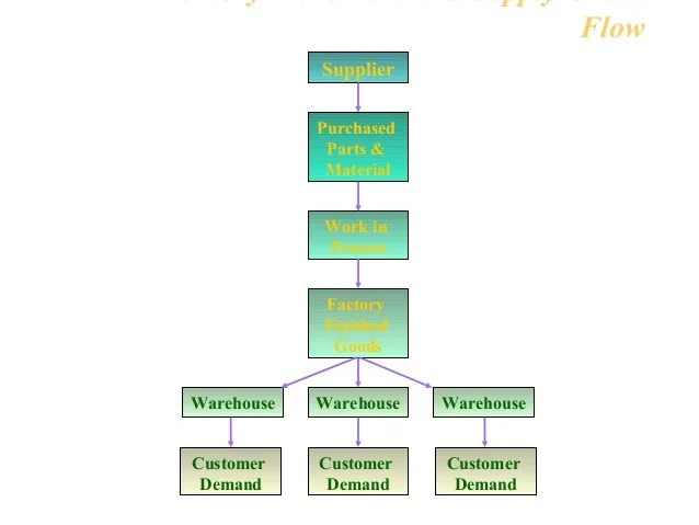 Flow also warehouse operations and inventory management rh slideshare