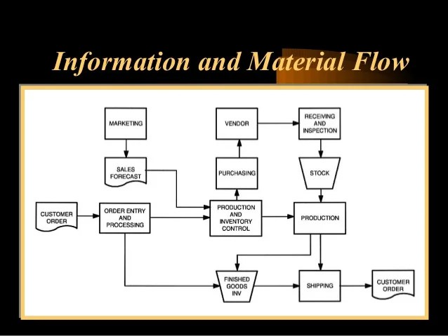 Customer requirements information and material flow also warehouse operations inventory management rh slideshare