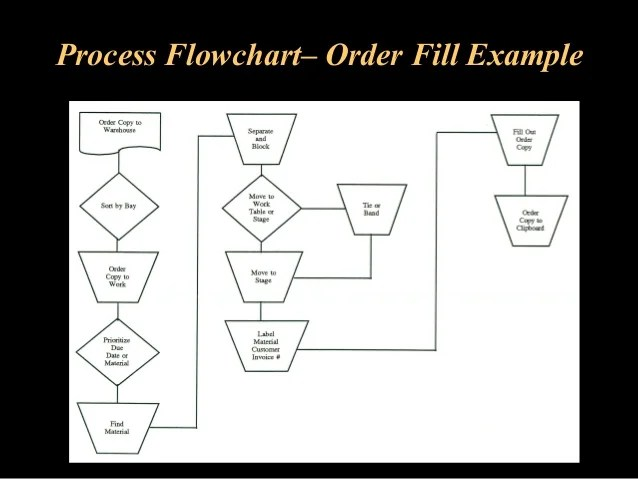 Process flowchart  order fill example also warehouse operations and inventory management rh slideshare