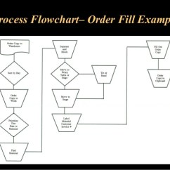 Warehouse Process Flow Diagram Soft Starter Panel Wiring Operations And Inventory Management Flowchart Order Fill Example