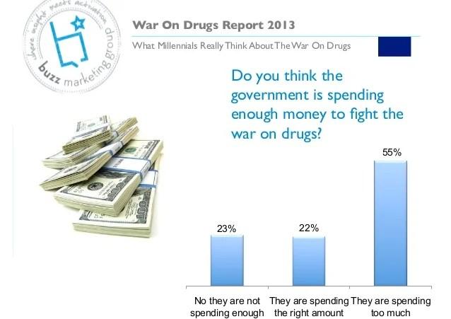 War On Drugs Report 2013