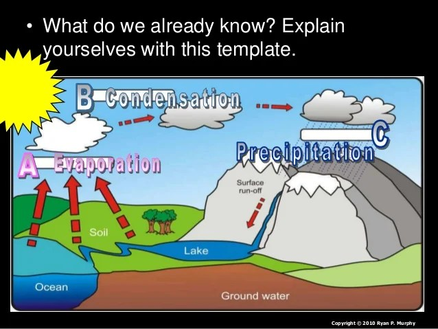 Water Cycle Lesson PowerPoint Hydrological Cycle