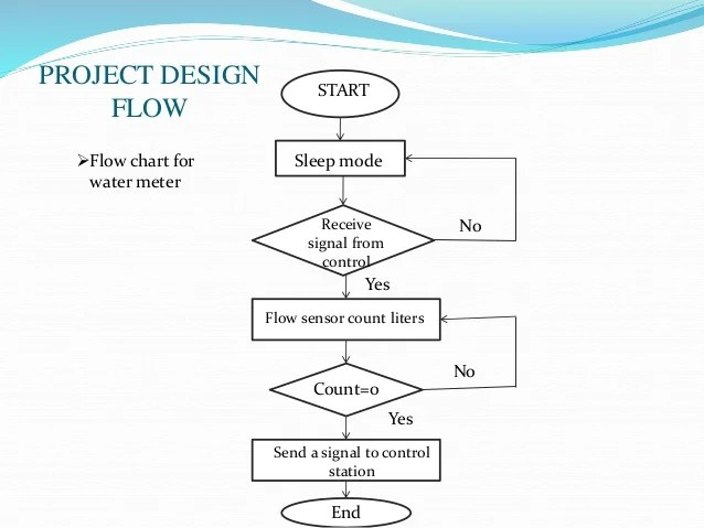 Flow chart for water meter also prepaid ppt rh slideshare