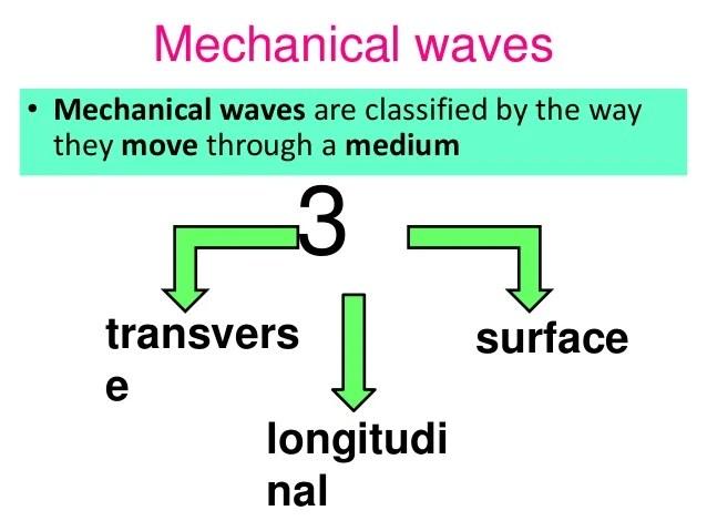 mechanical wave diagram mercury smartcraft dts wiring waves jun8 5