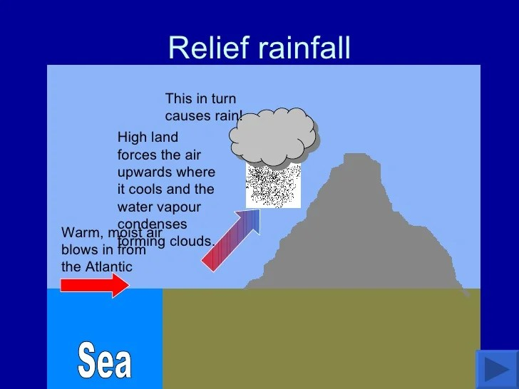 rainfall precipitation diagram 2004 honda civic engine weather & climate 1