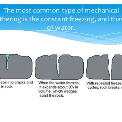 Mechanical Weathering Diagram Wiring For Rear Fog Lights Chemical Biological Biotic 4 The Most Common Type Of