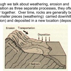 Weathering And Erosion Venn Diagram Wiring For Outside Light With Pir Worksheets 5th Meningrey