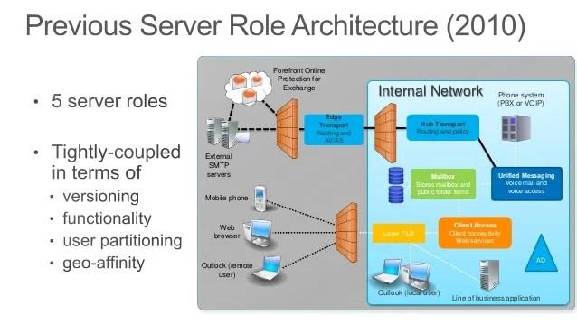 exchange 2013 mail flow diagram faucet stem abc's: architecture, best practices and client access