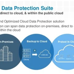 Emc Data Diagram Fire Alarm Control Panel Wiring Dell Protect Your Workloads On Aws With Increased Scale Perfor Performance