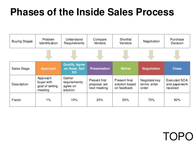Dave stein photo by brendan lynch topo phases of the inside sales also webinar why you should let your buyer design process rh slideshare