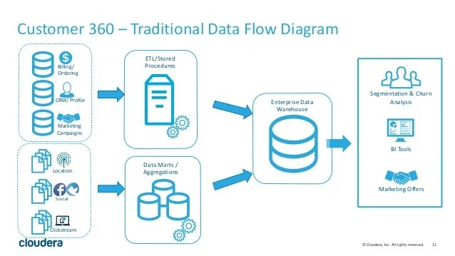 cognos architecture diagram starter wiring using big data to drive customer 360
