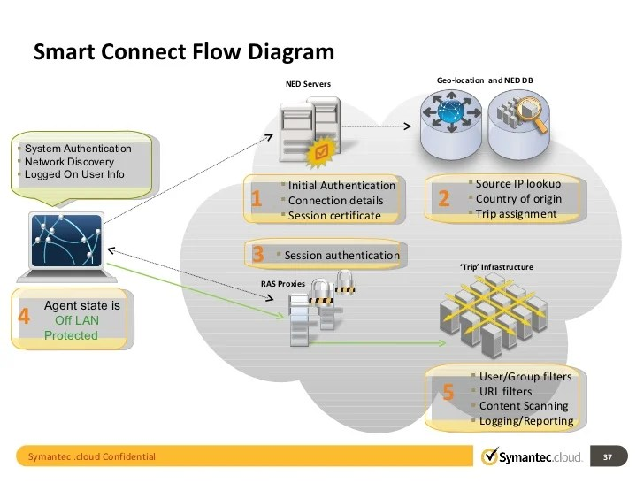 symantec endpoint protection architecture diagram sony xplod 10 web security and network 37 smart connect flow