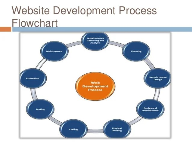 also website development process rh slideshare