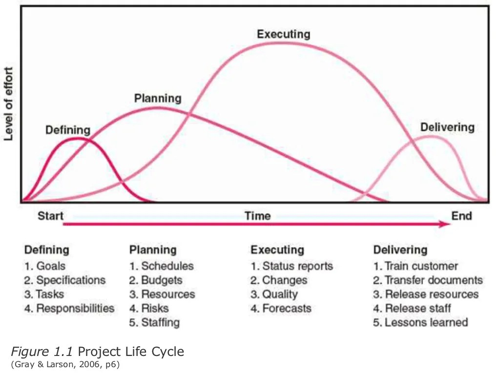 diagram project management life cycle phases wiring of refrigerator figure 1