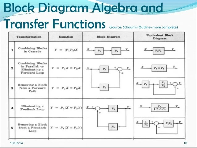 block diagram reduction rules 1972 vw super beetle wiring week 10 part 1 pe 6282 diagrams