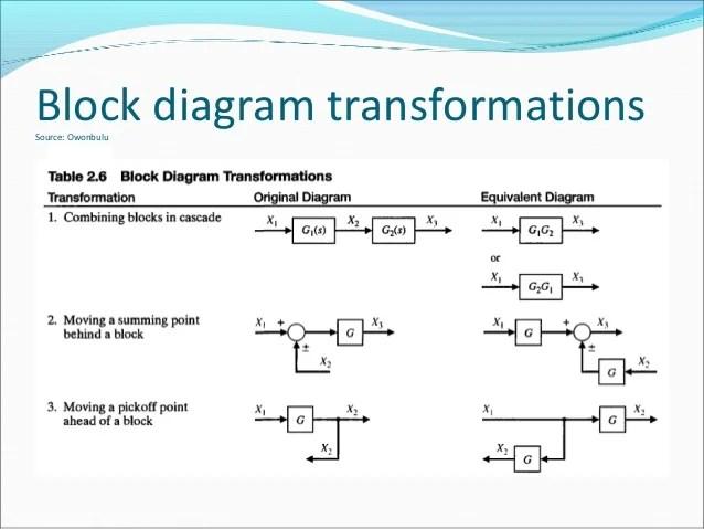Week 10 part 1 pe 6282 Block Diagrams