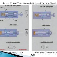 2 Way Vs 3 Valve 1990 Honda Accord Brake Light Wiring Diagram Week 1 Hydraulics Valve3 13 Type Of