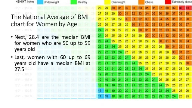 the national average of bmi chart for women also weight by age rh slideshare