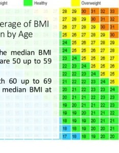 Weight chart for women average of bmi by age also rehagedeemperor rh