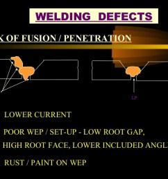 welding defect with diagram [ 1024 x 768 Pixel ]